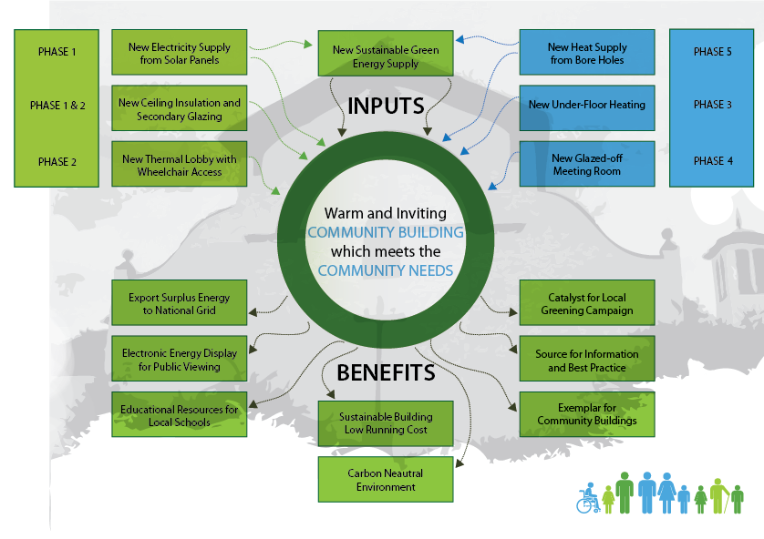 Inputs&Benefits